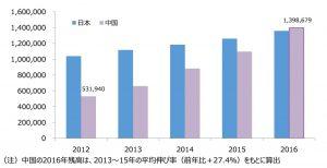 出所:財務省「本邦対外資産負債残高統計」、中国統計年鑑(2016)から作成