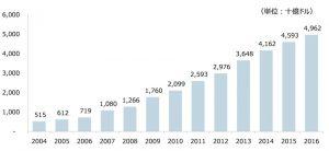 出所:国際決済銀行(BIS)「Debt securities statistics」から作成