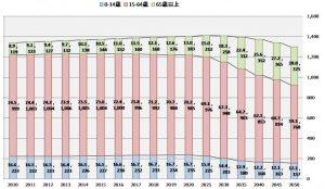 出所:中国統計年鑑(2016)、中国社会科学学院人口・労働経済研究所「人口と労働緑書」から作成