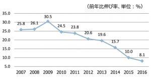 出所:中国統計年鑑(2016)から作成