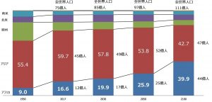 出所:国際連合(United Nations)「World Population Prospects 2017」から作成