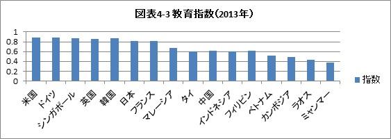 出所:文部科学省「教育指標の国際比較」から作成