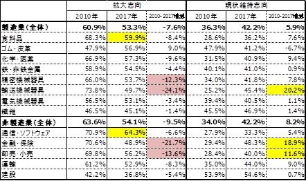 出所:JETRO「アジア・オセアニア進出日系企業実態調査」から作成